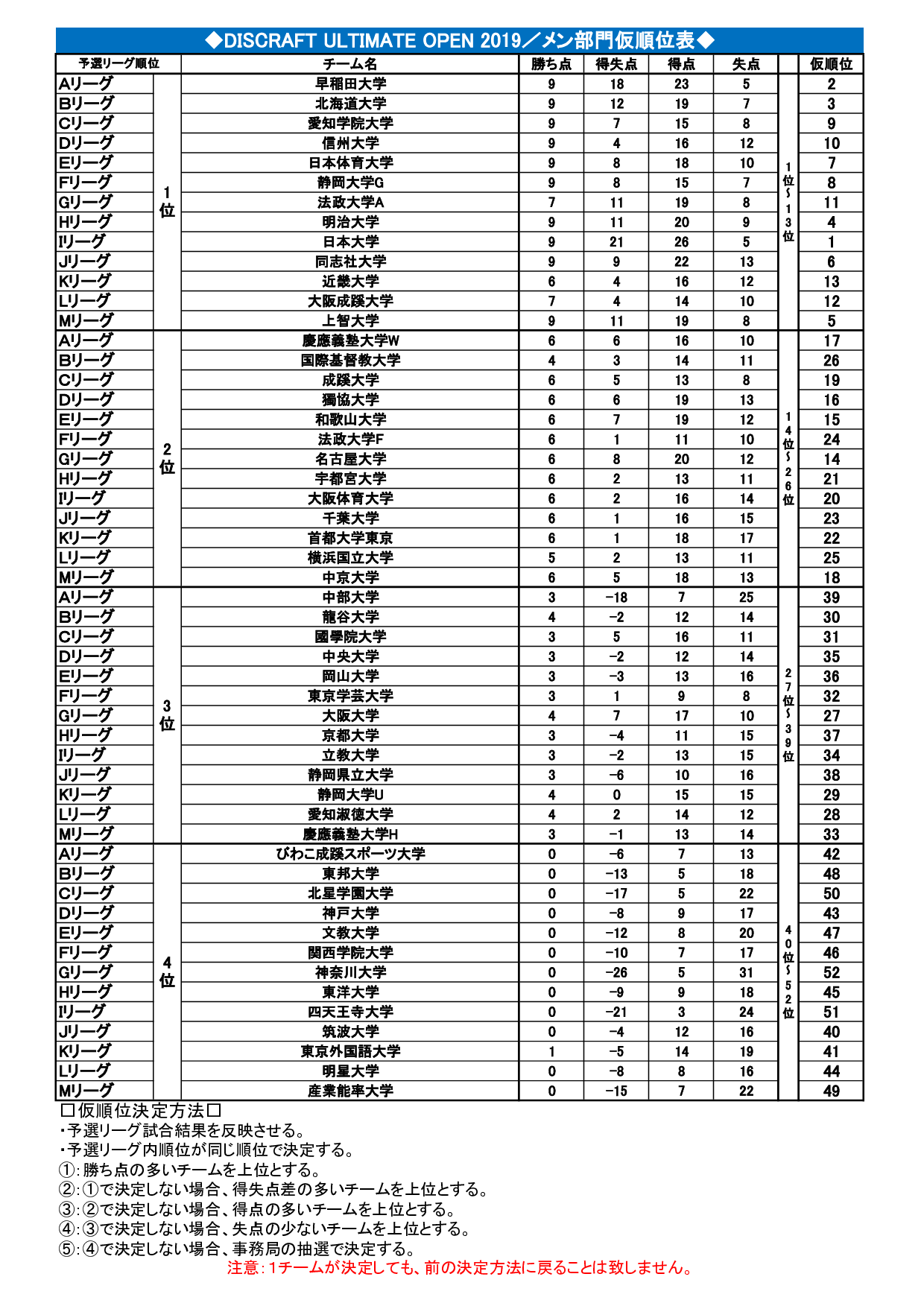 DISCRAFT ULTIMATE OPEN2019 最終結果